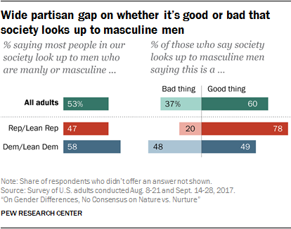 Wide partisan gap on whether it's good or bad that society looks up to masculine men