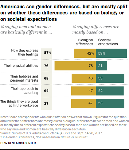 Americans see gender differences, but are mostly split on whether these differences are based on biology or on societal expectations