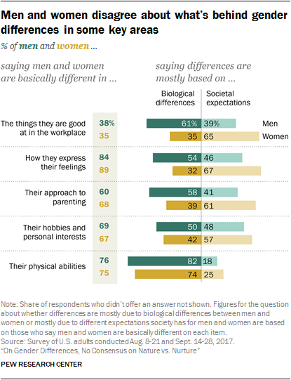 Men and women disagree about what's behind gender differences in some key areas
