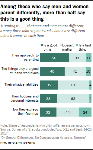 Among those who say men and women parent differently, more than half say this is a good thing