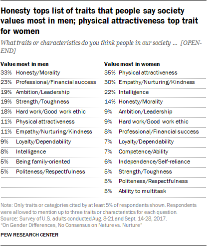 Honesty tops list of traits that people say society values most in men; physical attractiveness top trait for women