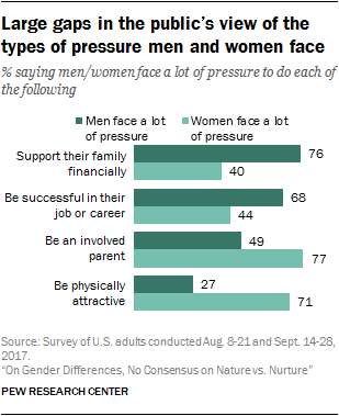 Large gaps in the public's view of the types of pressure men and women face