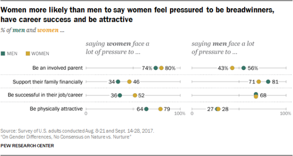 Women more likely than men to say women feel pressured to be breadwinners, have career success and be attractive