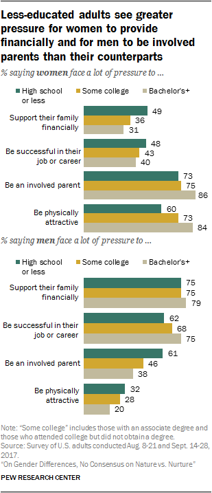 Less-educated adults see greater pressure for women to provide financially and for men to be involved parents than their counterparts