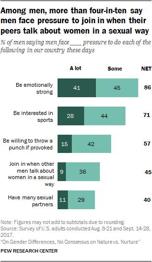 Among men, more than four-in-ten say men face pressure to join in when their peers talk about women in a sexual way