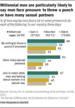 Millennial men are particularly likely to say men face pressure to throw a punch or have many sexual partners
