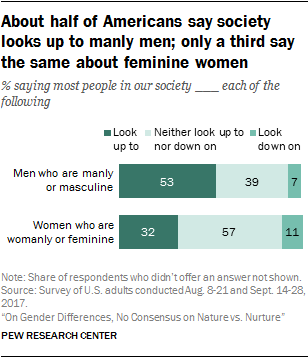About half of Americans say society looks up to manly men; only a third say the same about feminine women