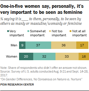 One-in-five women say, personally, it's very important to be seen as feminine