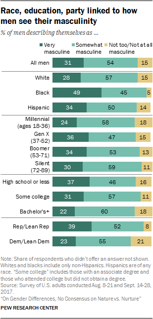Race, education, party linked to how men see their masculinity