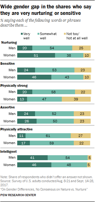 Wide gender gap in the shares who say they are very nurturing or sensitive