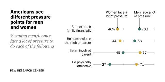 On Gender Differences No Consensus On Nature Vs Nurture Pew