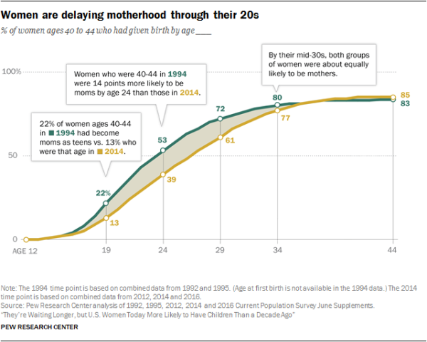 Women are delaying motherhood through their 20s