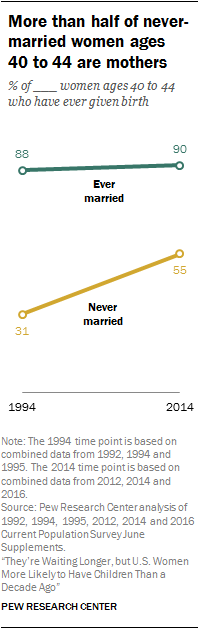 More than half of never-married women ages 40 to 44 are mothers
