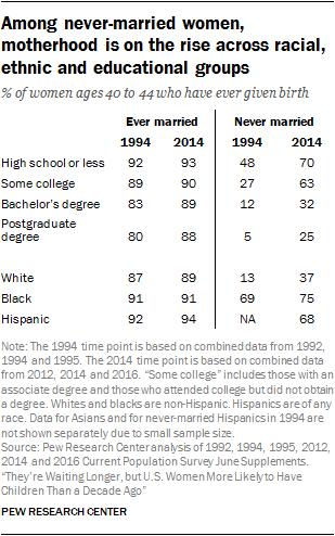 Among never-married women, motherhood is on the rise across racial, ethnic and educational groups