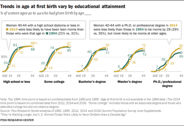 Trends in age at first birth vary by educational attainment