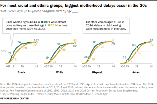 For most racial and ethnic groups, biggest motherhood delays occur in the 20s