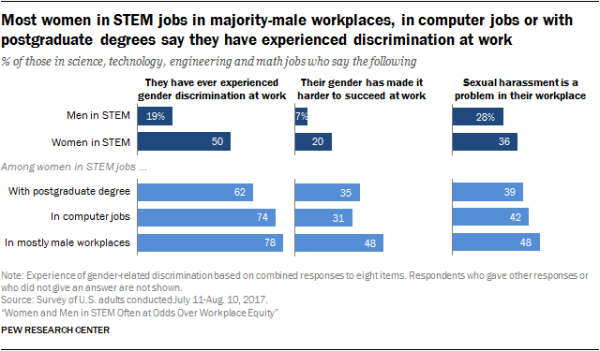 Most women in STEM jobs in majority-male workplaces, in computer jobs or with postgraduate degrees say they have experienced discrimination at work