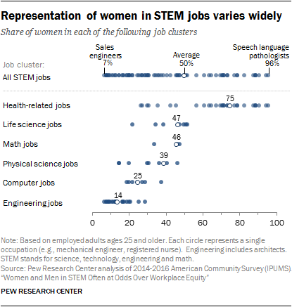 Representation of women in STEM jobs varies widely
