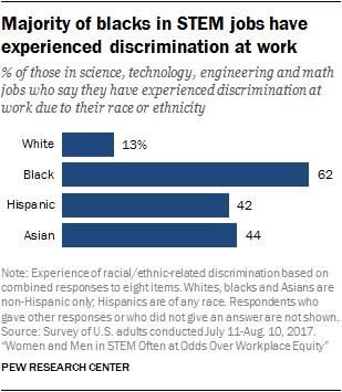 Majority of blacks in STEM jobs have experienced discrimination at work