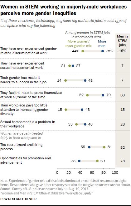 Women in STEM working in majority-male workplaces perceive more gender inequities