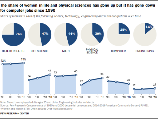 The share of women in life and physical sciences has gone up but it has gone down for computer jobs since 1990