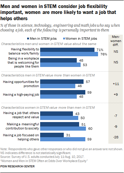 Men and women in STEM consider job flexibility important, women are more likely to want a job that helps others