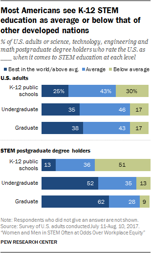 Most Americans see K-12 STEM education as average or below that of other developed nations