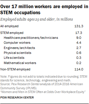 Over 17 million workers are employed in STEM occupations