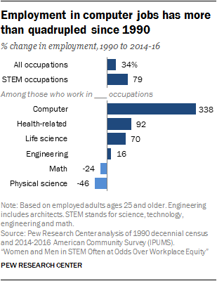 Employment in computer jobs has more than quadrupled since 1990