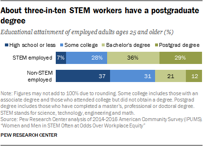 About three-in-ten STEM workers have a postgraduate degree
