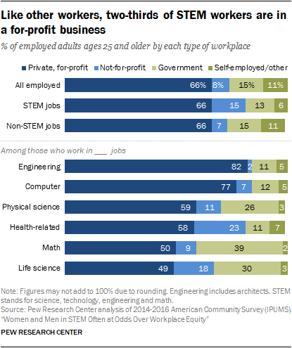 Like other workers, two-thirds of STEM workers are in a for-profit business