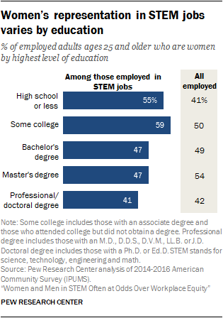 Women's representation in STEM jobs varies by education