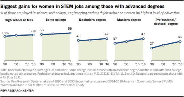 Biggest gains for women in STEM jobs among those with advanced degrees