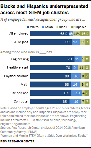 Blacks and Hispanics underrepresented across most STEM job clusters