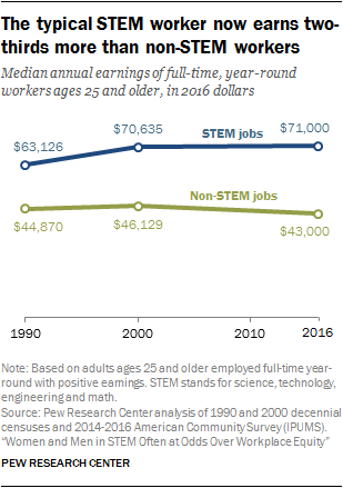 The typical STEM worker now earns two-thirds more than non-STEM workers