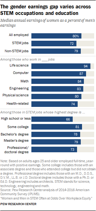 The gender earnings gap varies across STEM occupations and education