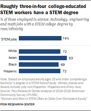 Roughly three-in-four college-educated STEM workers have a STEM degree