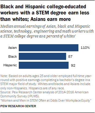 Black and Hispanic college-educated workers with a STEM degree earn less than whites; Asians earn more