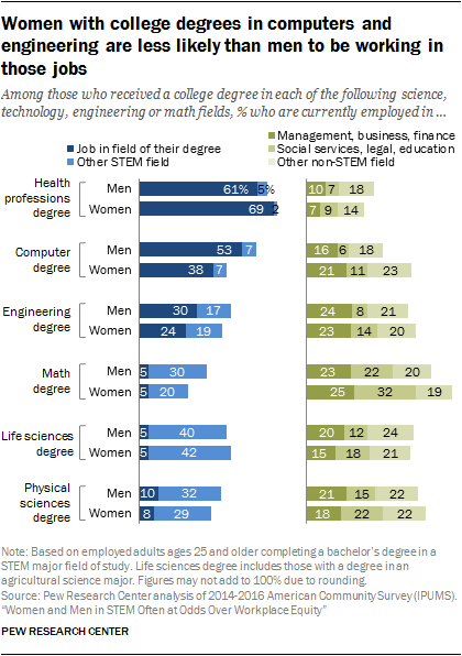 Women with college degrees in computers and engineering are less likely than men to be working in those jobs
