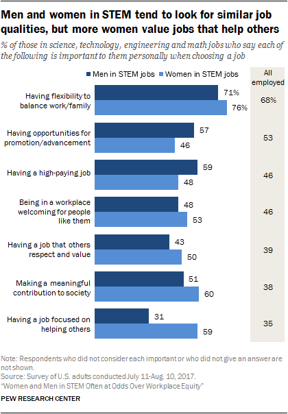 Men and women in STEM tend to look for similar job qualities, but more women value jobs that help others