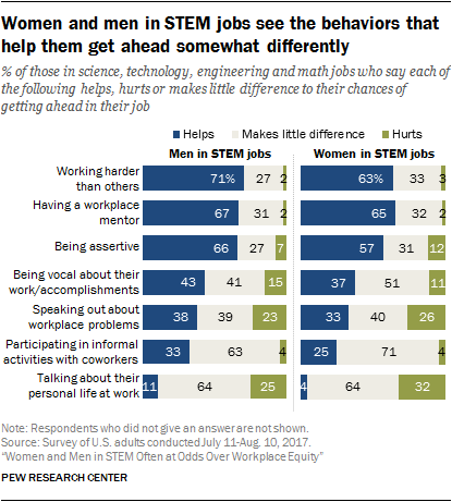Women and men in STEM jobs see the behaviors that help them get ahead somewhat differently
