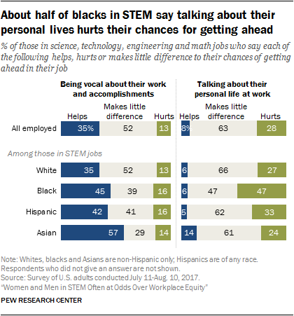 About half of blacks in STEM say talking about their personal lives hurts their chances for getting ahead