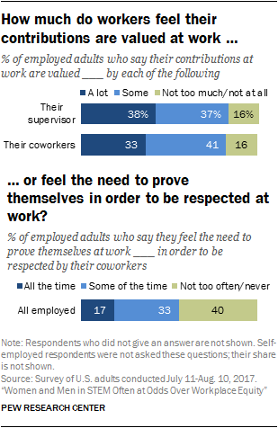 How much do workers feel their contributions are valued at work, or feel the need to prove themselves in order to be respected at work?