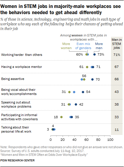 Women in STEM jobs in majority-male workplaces see the behaviors needed to get ahead differently