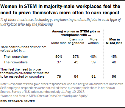 Women in STEM in majority-male workplaces feel the need to prove themselves more often to earn respect