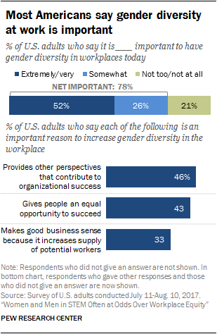 Most Americans say gender diversity at work is important