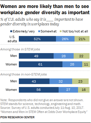 Women are more likely than men to see workplace gender diversity as important