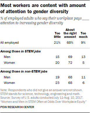 Most workers are content with amount of attention to gender diversity