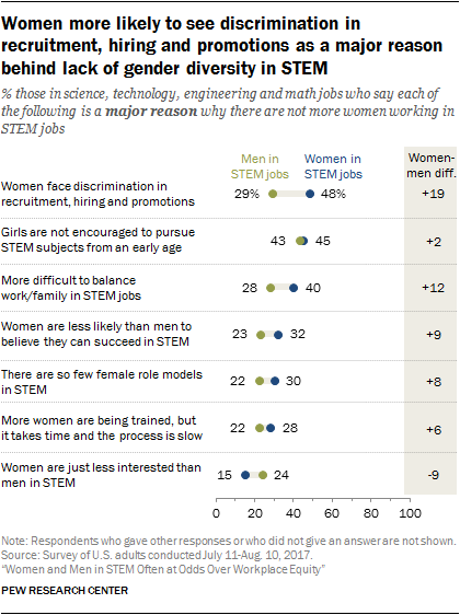 Women more likely to see discrimination in recruitment, hiring and promotions as a major reason behind lack of gender diversity in STEM