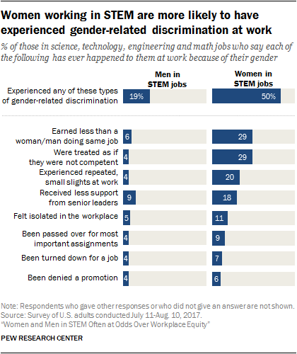 Women working in STEM are more likely to have experienced gender-related discrimination at work